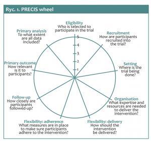 PRECIS wheel 300x282 - Pragmatyczne badania kliniczne