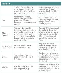 pragmatyczne badania kliniczne tabela1 252x300 - Pragmatyczne badania kliniczne