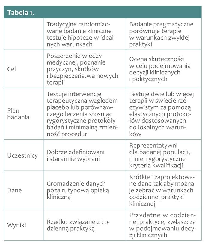 0f50a793916999 Wyniki randomizowanych badań klinicznych są podstawą wytycznych  postępowania medycznego i umożliwiają wprowadzanie nowych i alternatywnych  metod leczniczych ...