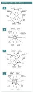 pragmatyczne badania kliniczne wykresy radarowe 110x300 - Pragmatyczne badania kliniczne