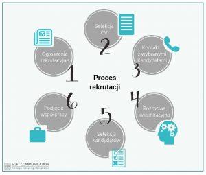 proces rerutacji 300x255 - Badania kliniczne – Twoja droga do sukcesu!